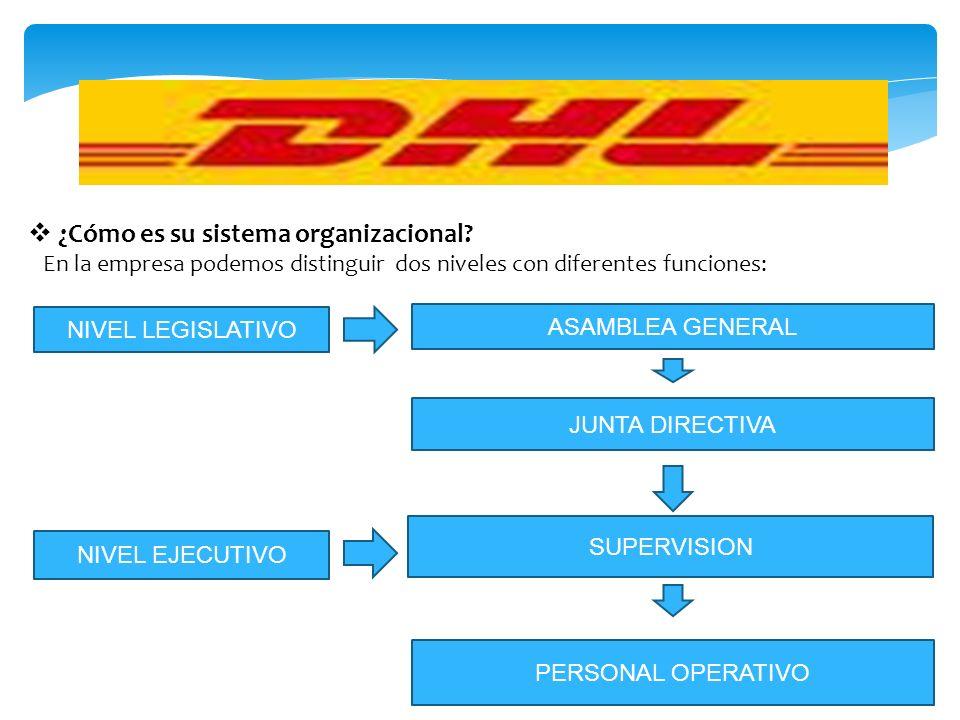 ¿Cómo es su sistema organizacional? En la empresa podemos distinguir dos niveles con diferentes funciones: NIVEL LEGISLATIVO ASAMBLEA GENERAL JUNTA DI
