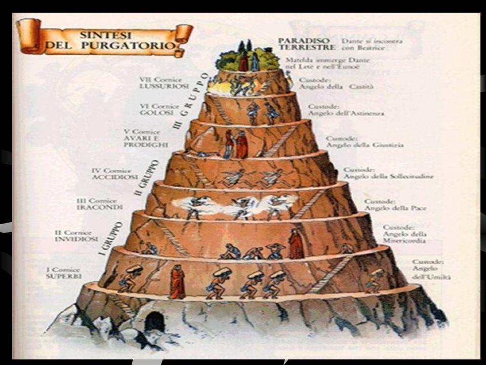 Por la puerta de San Pedro ascendieron a un monte, lugar donde se purifica el espíritu. EL PURGATORIO Es el purgatorio, compuesto por nueve círculos o