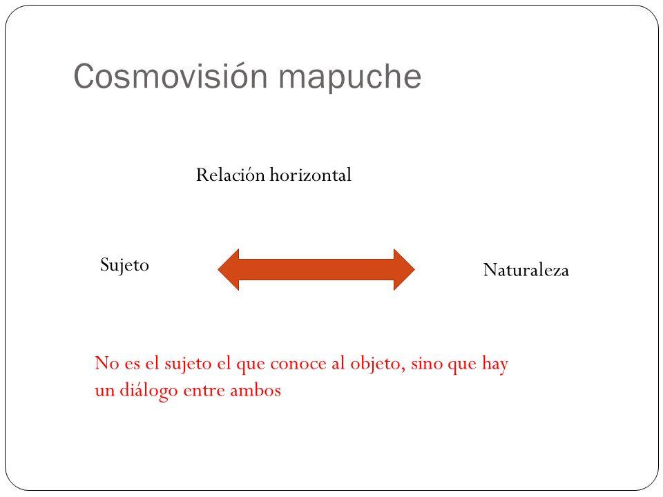 Cosmovisión mapuche Relación horizontal Sujeto Naturaleza No es el sujeto el que conoce al objeto, sino que hay un diálogo entre ambos