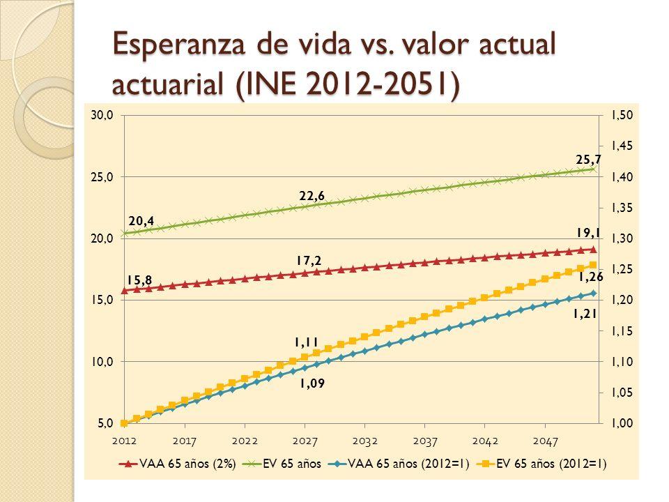 Esperanza de vida vs. valor actual actuarial (INE 2012-2051)