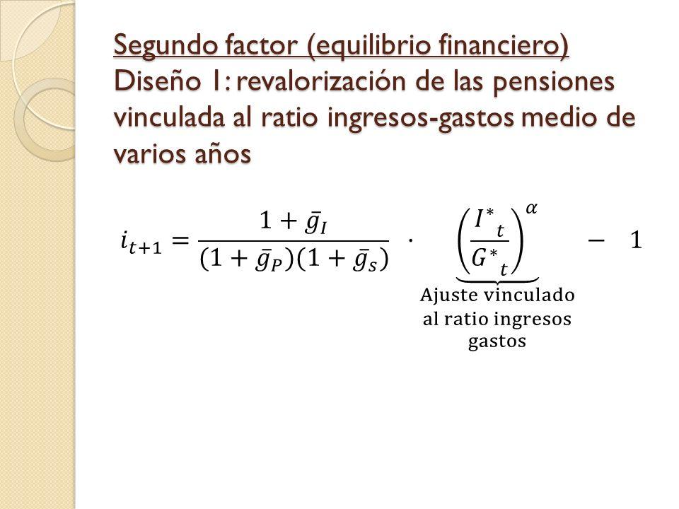 Segundo factor (equilibrio financiero) Diseño 1: revalorización de las pensiones vinculada al ratio ingresos-gastos medio de varios años