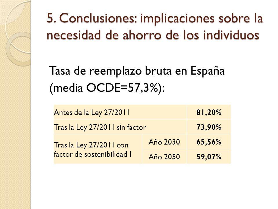 5. Conclusiones: implicaciones sobre la necesidad de ahorro de los individuos Tasa de reemplazo bruta en España (media OCDE=57,3%): Antes de la Ley 27