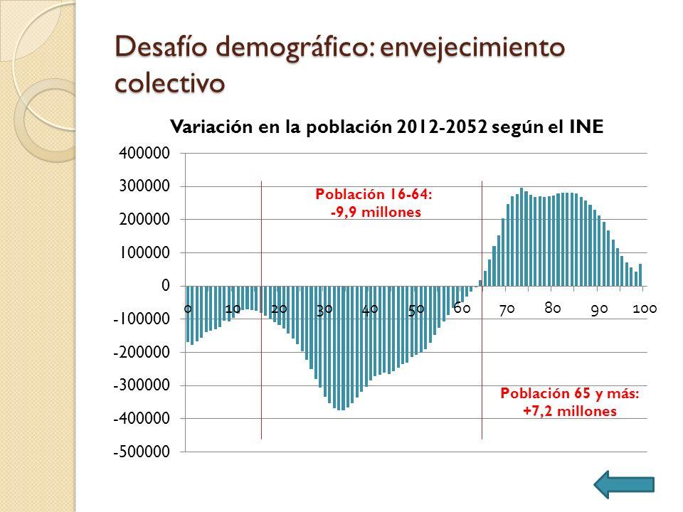 Segundo factor (equilibrio financiero) Diseño 2: revalorización de las pensiones y tipo de cotización vinculados al ratio ingresos-gastos