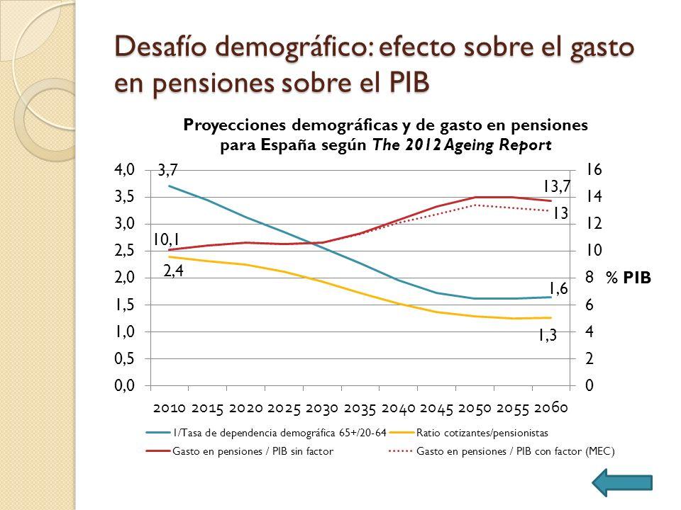 Desafío demográfico: efecto sobre el gasto en pensiones sobre el PIB