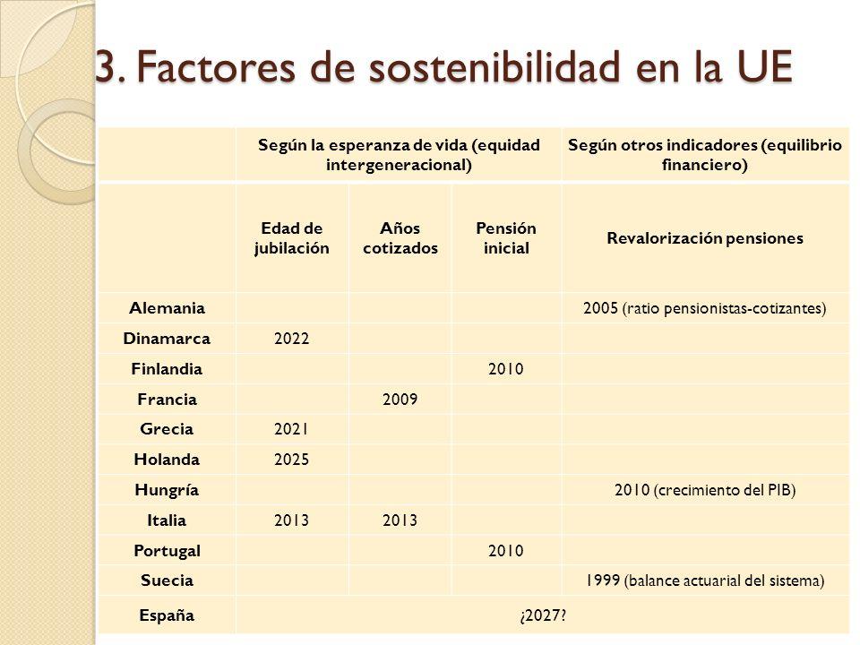 3. Factores de sostenibilidad en la UE Según la esperanza de vida (equidad intergeneracional) Según otros indicadores (equilibrio financiero) Edad de