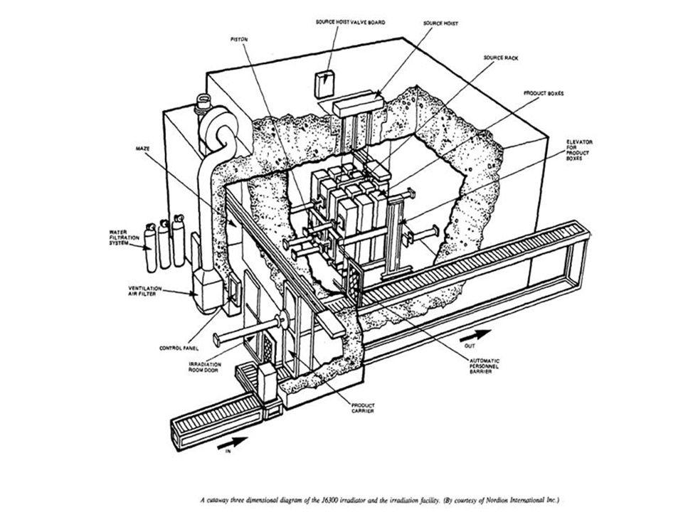 Carga inicial del irradiador: 4,0 PBq (108 kCi).La fuente nunca fue recargada.