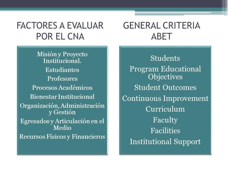 FACTORES A EVALUAR POR EL CNA Misión y Proyecto Institucional.
