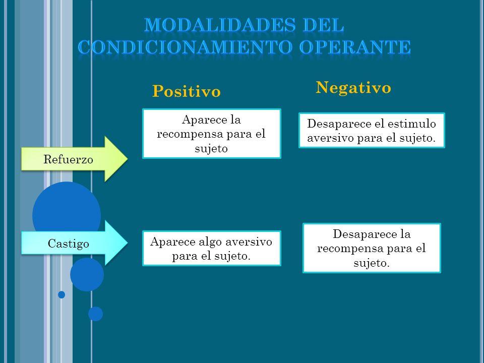 T IPOS DE REFORZAMIENTO Positivo Negativo