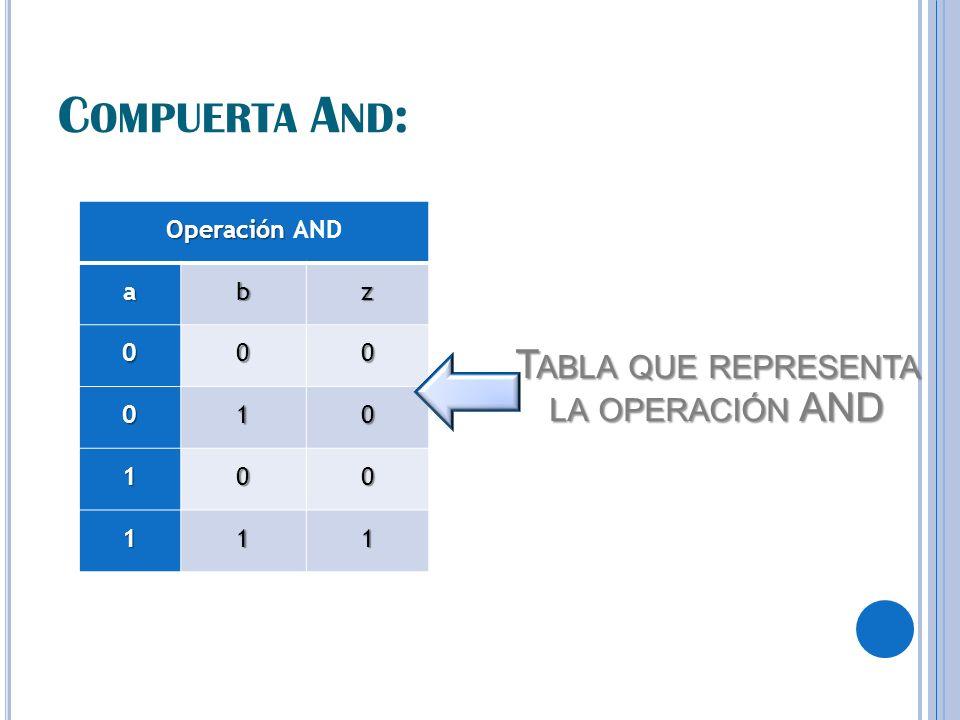 C OMPUERTA A ND : Operación Operación ANDabz 000 010 100 111 T ABLA QUE REPRESENTA LA OPERACIÓN AND