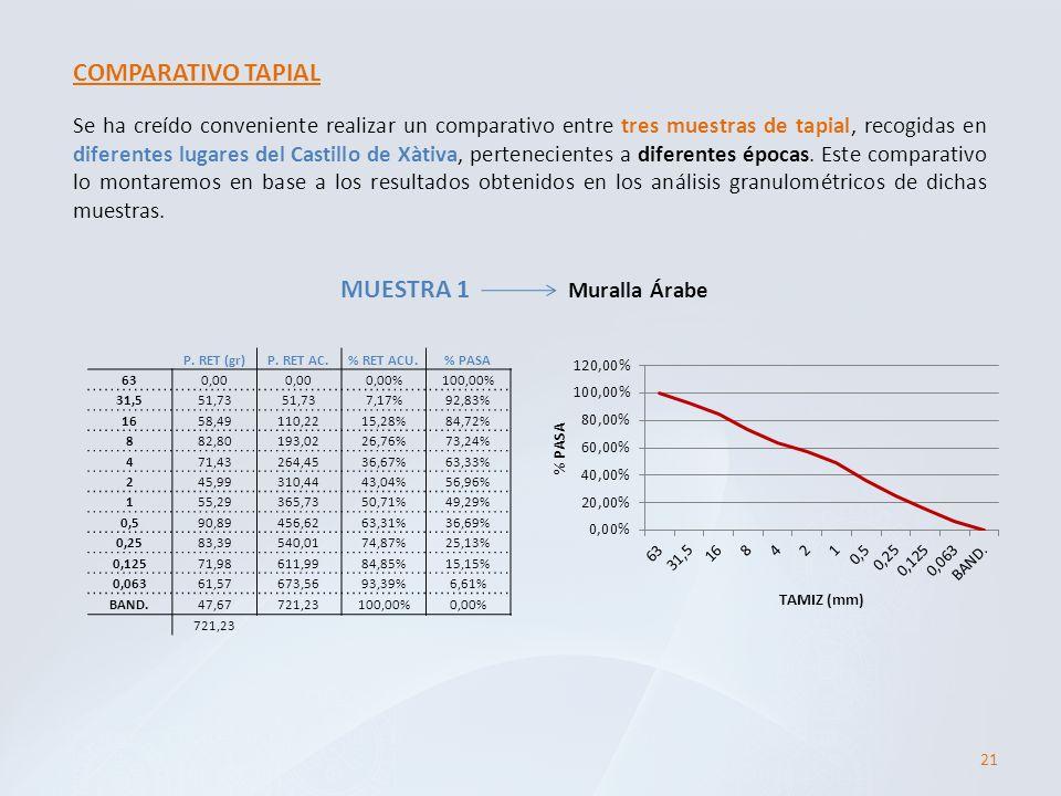Se ha creído conveniente realizar un comparativo entre tres muestras de tapial, recogidas en diferentes lugares del Castillo de Xàtiva, pertenecientes