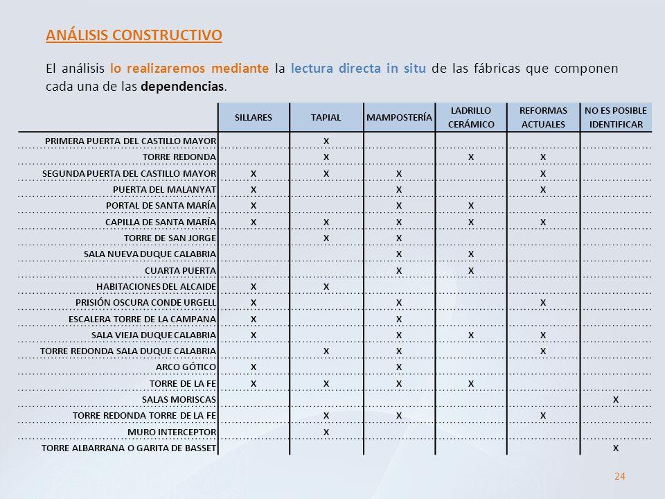 24 ANÁLISIS CONSTRUCTIVO El análisis lo realizaremos mediante la lectura directa in situ de las fábricas que componen cada una de las dependencias. SI