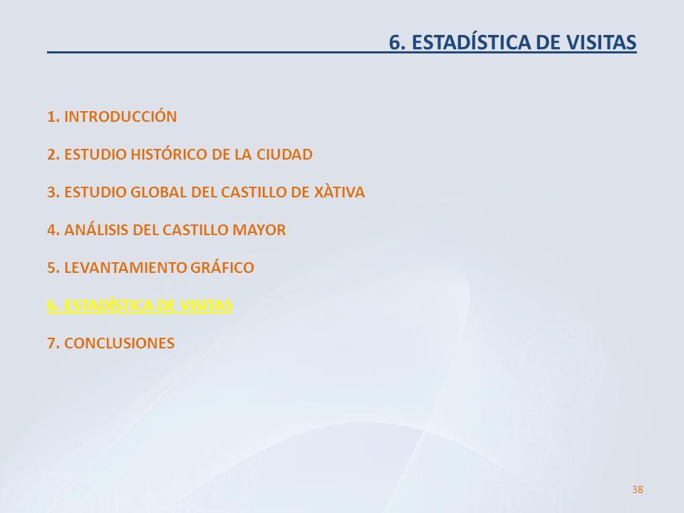 6. ESTADÍSTICA DE VISITAS 1. INTRODUCCIÓN 38 2. ESTUDIO HISTÓRICO DE LA CIUDAD 3. ESTUDIO GLOBAL DEL CASTILLO DE XÀTIVA 4. ANÁLISIS DEL CASTILLO MAYOR