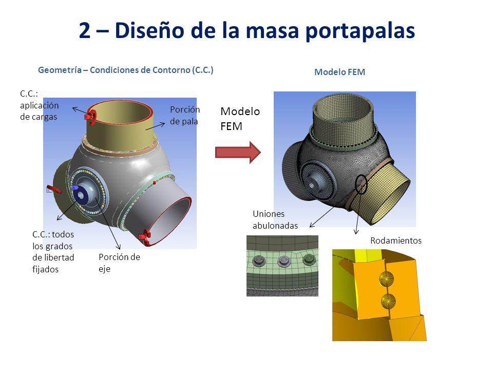 2 – Diseño de la masa portapalas Uniones abulonadas Modelo FEM Geometría – Condiciones de Contorno (C.C.) Modelo FEM Rodamientos Porción de pala Porci