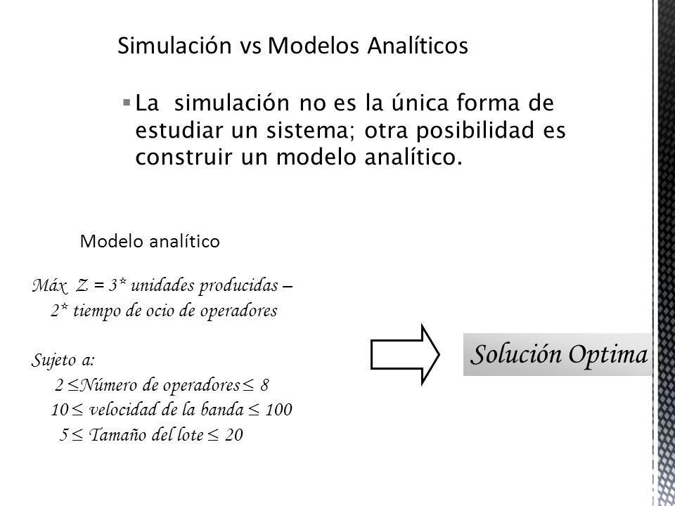 La simulación no es la única forma de estudiar un sistema; otra posibilidad es construir un modelo analítico. Modelo analítico Máx Z = 3* unidades pro