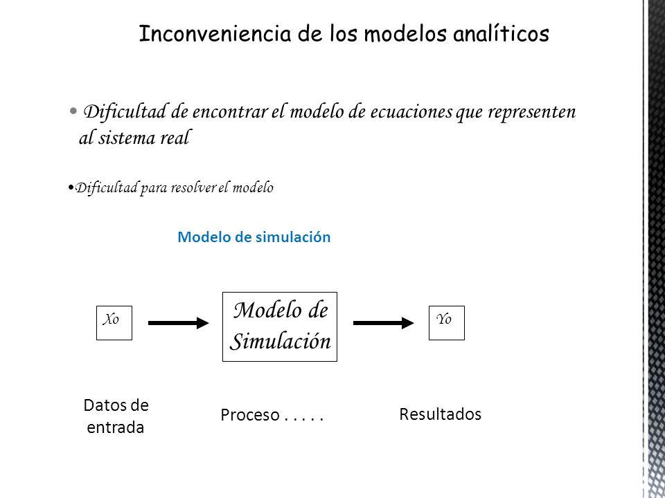 Dificultad de encontrar el modelo de ecuaciones que representen al sistema real Dificultad para resolver el modelo Modelo de simulación Xo Modelo de S