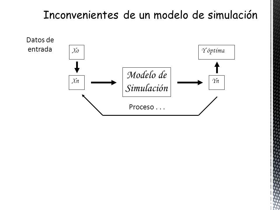 Xo Modelo de Simulación Y óptima Datos de entrada Proceso... XnYn