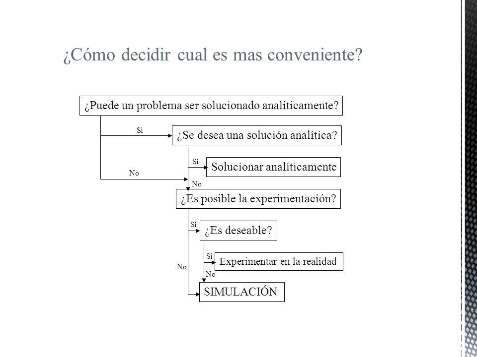 ¿Puede un problema ser solucionado analíticamente? ¿Se desea una solución analítica? Solucionar analíticamente ¿Es posible la experimentación? ¿Es des