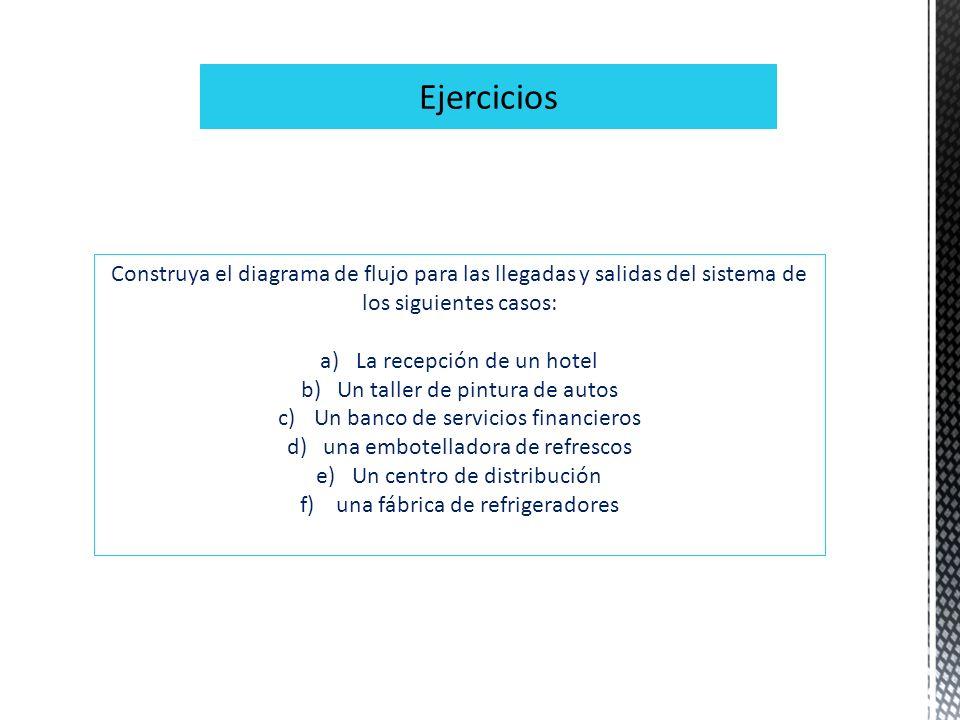 Ejercicios Construya el diagrama de flujo para las llegadas y salidas del sistema de los siguientes casos: a)La recepción de un hotel b)Un taller de p