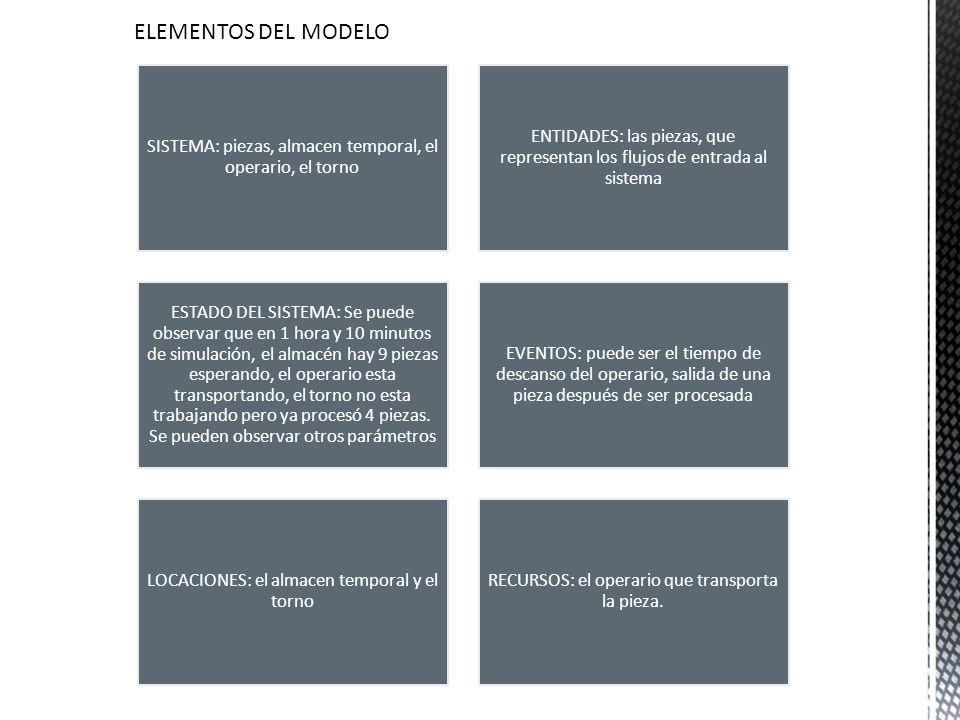 ELEMENTOS DEL MODELO SISTEMA: piezas, almacen temporal, el operario, el torno ENTIDADES: las piezas, que representan los flujos de entrada al sistema