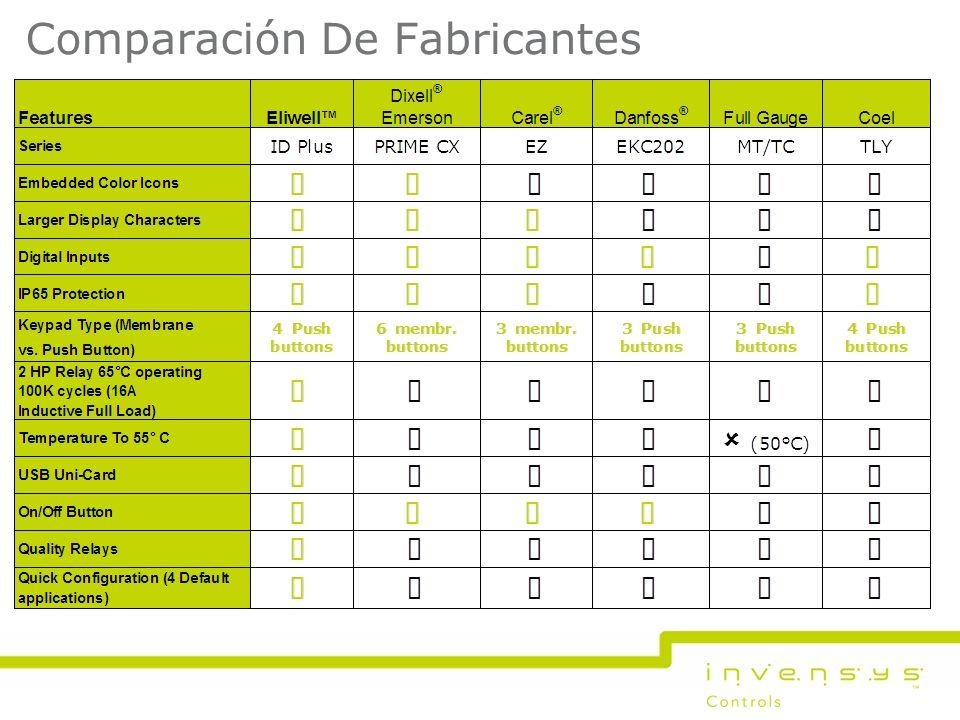 Comparación De Fabricantes