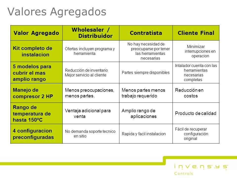 Valores Agregados Valor Agregado Wholesaler / Distribuidor ContratistaCliente Final Kit completo de instalacion Ofertas incluyen programa y herramient