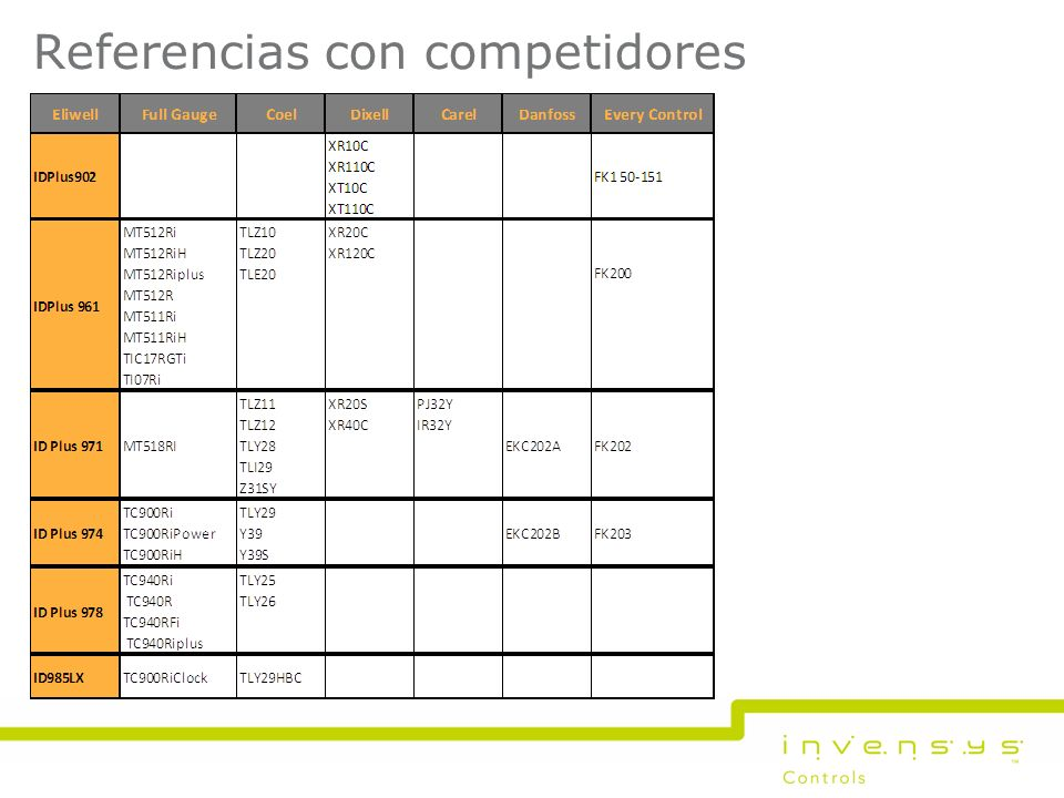 © Invensys 00/00/00Invensys proprietary & confidential Slide 26