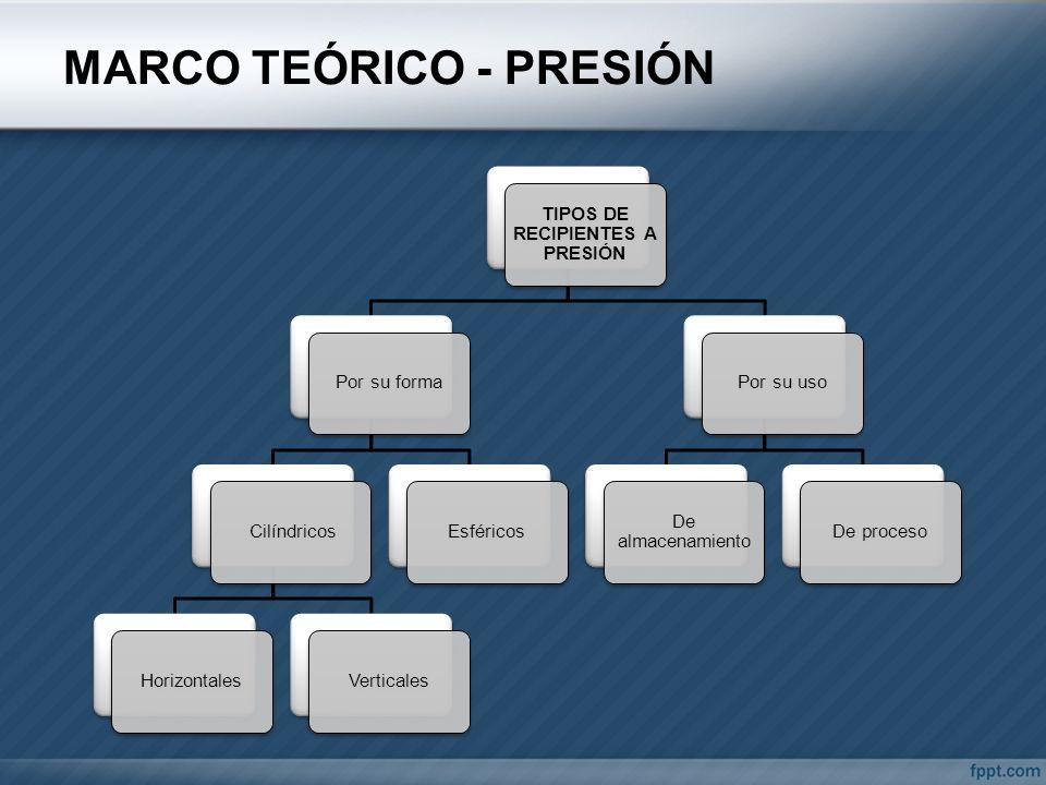 MARCO TEÓRICO - PRESIÓN TIPOS DE RECIPIENTES A PRESIÓN Por su forma CilíndricosHorizontalesVerticalesEsféricosPor su uso De almacenamiento De proceso