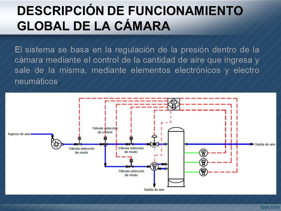 DESCRIPCIÓN DE FUNCIONAMIENTO GLOBAL DE LA CÁMARA El sistema se basa en la regulación de la presión dentro de la cámara mediante el control de la cant