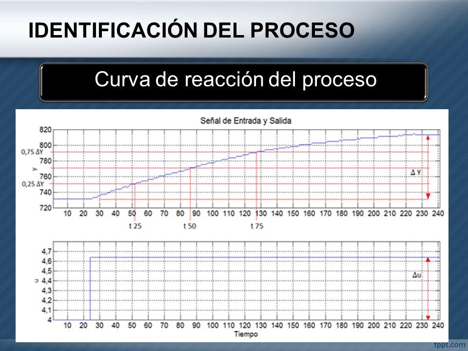 IDENTIFICACIÓN DEL PROCESO Curva de reacción del proceso
