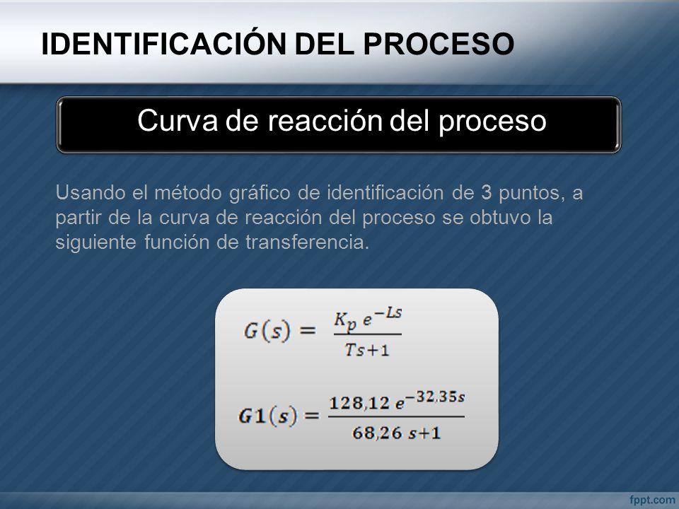Usando el método gráfico de identificación de 3 puntos, a partir de la curva de reacción del proceso se obtuvo la siguiente función de transferencia.