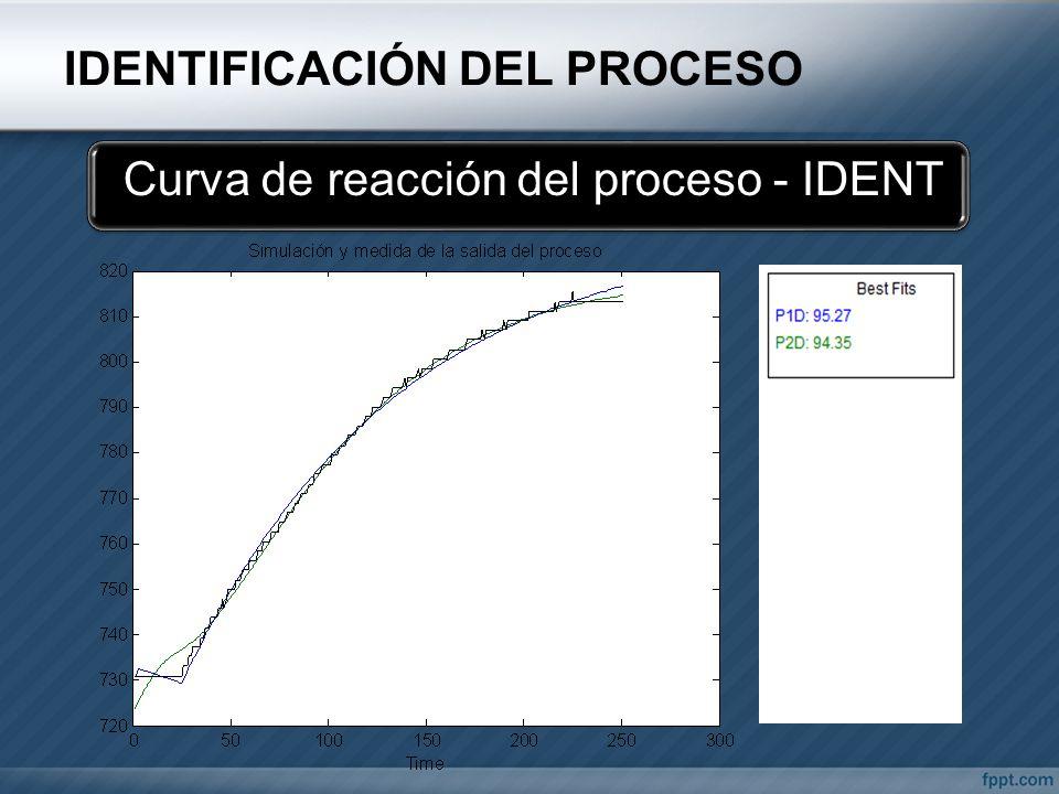 IDENTIFICACIÓN DEL PROCESO Curva de reacción del proceso - IDENT
