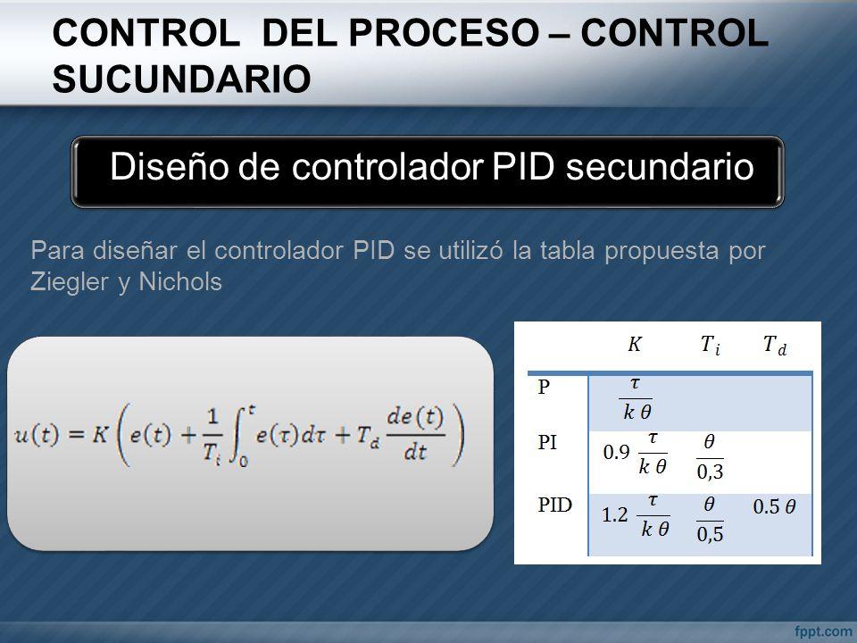 Diseño de controlador PID secundario Para diseñar el controlador PID se utilizó la tabla propuesta por Ziegler y Nichols