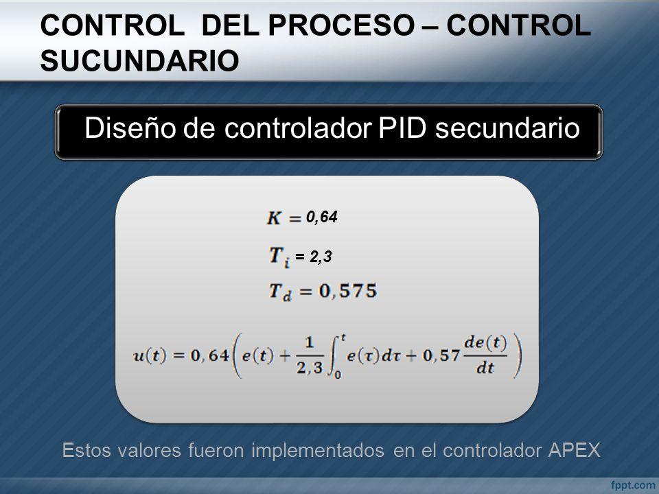 CONTROL DEL PROCESO – CONTROL SUCUNDARIO Diseño de controlador PID secundario 0,64 = 2,3 Estos valores fueron implementados en el controlador APEX