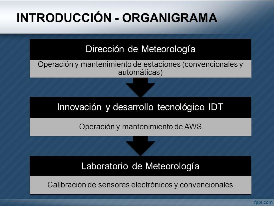 INTRODUCCIÓN - ORGANIGRAMA Laboratorio de Meteorología Calibración de sensores electrónicos y convencionales Innovación y desarrollo tecnológico IDT O
