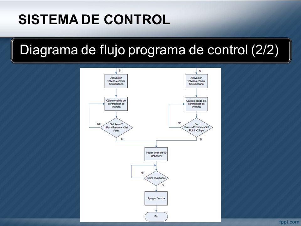SISTEMA DE CONTROL Diagrama de flujo programa de control (2/2)