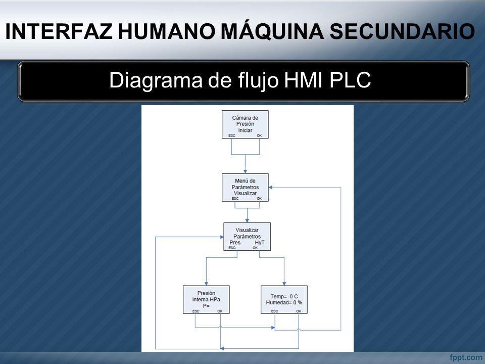 INTERFAZ HUMANO MÁQUINA SECUNDARIO Diagrama de flujo HMI PLC