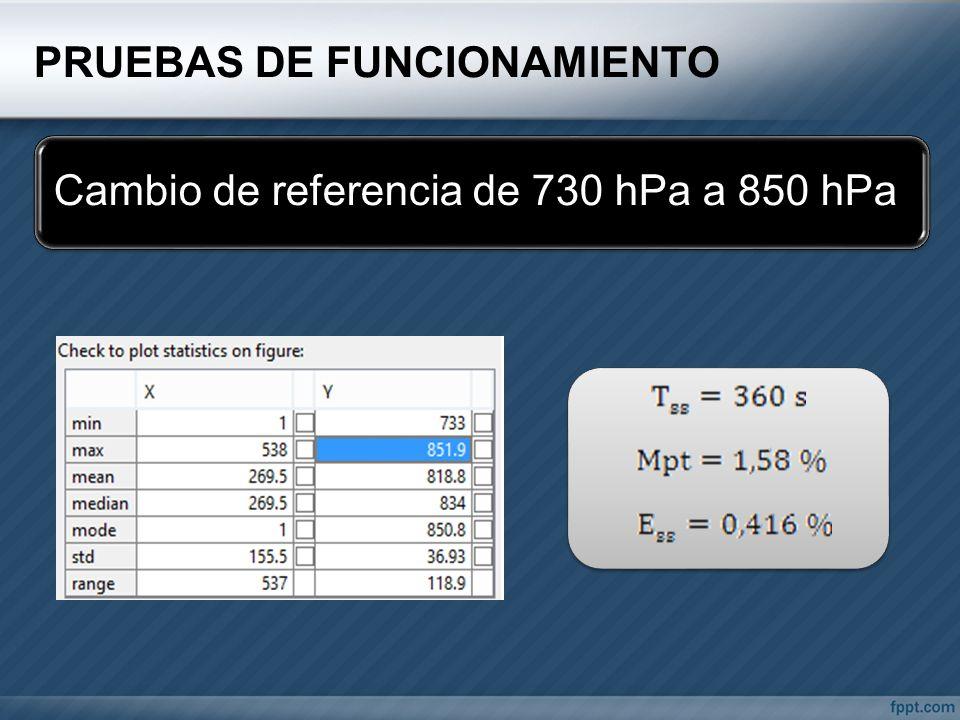 PRUEBAS DE FUNCIONAMIENTO Cambio de referencia de 730 hPa a 850 hPa