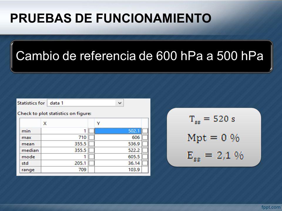 PRUEBAS DE FUNCIONAMIENTO Cambio de referencia de 600 hPa a 500 hPa