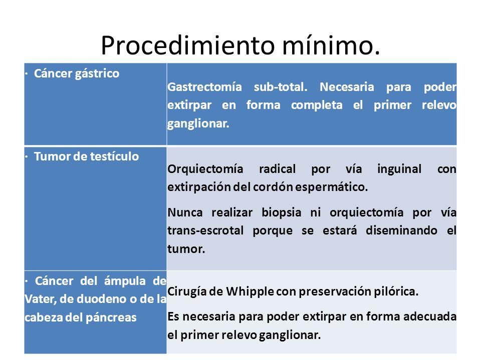 Procedimiento mínimo.· Cáncer gástrico Gastrectomía sub-total.