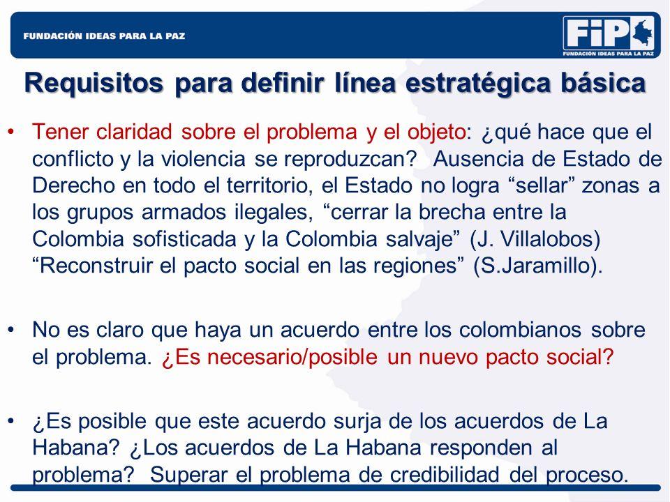 Requisitos para definir línea estratégica básica Tener claridad sobre el problema y el objeto: ¿qué hace que el conflicto y la violencia se reproduzca