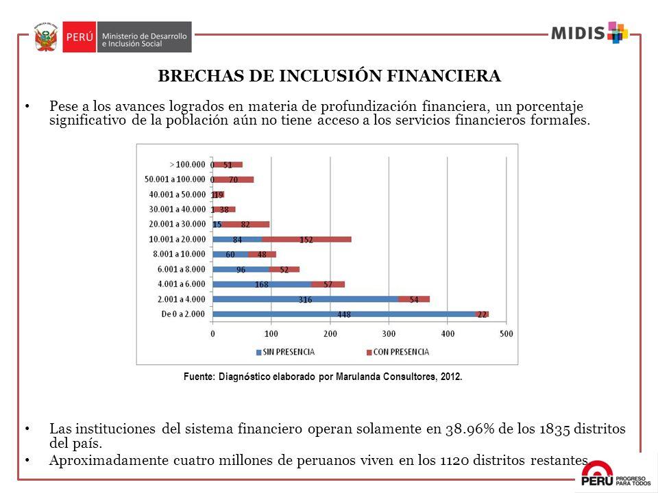 BRECHAS DE INCLUSIÓN FINANCIERA Pese a los avances logrados en materia de profundización financiera, un porcentaje significativo de la población aún n