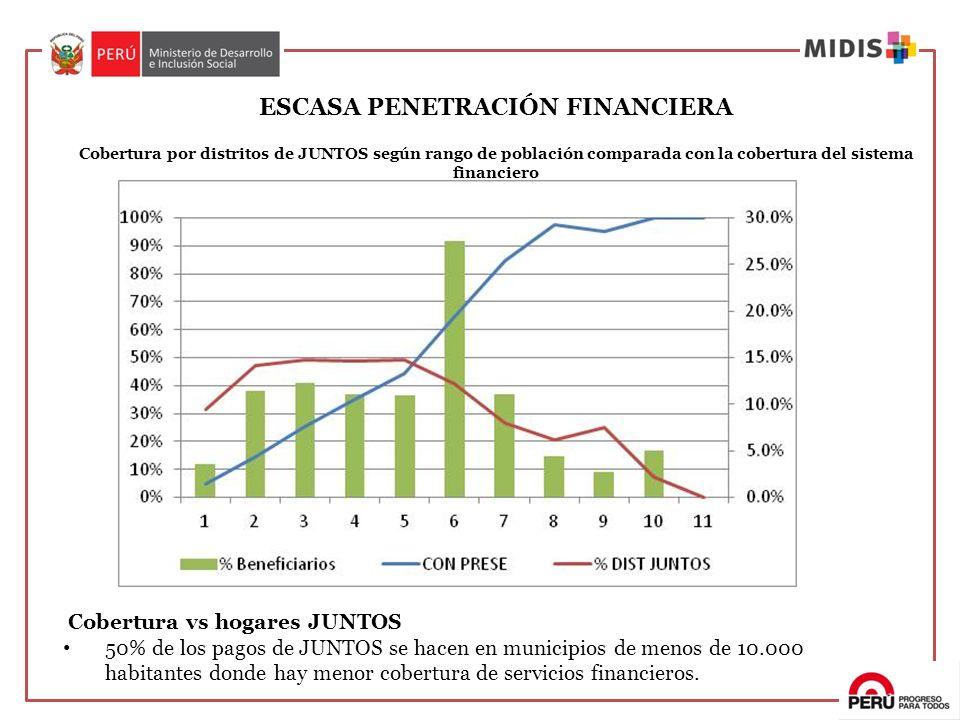 ESCASA PENETRACIÓN FINANCIERA Cobertura por distritos de JUNTOS según rango de población comparada con la cobertura del sistema financiero Cobertura v