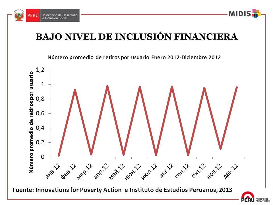 BAJO NIVEL DE INCLUSIÓN FINANCIERA Fuente: Innovations for Poverty Action e Instituto de Estudios Peruanos, 2013