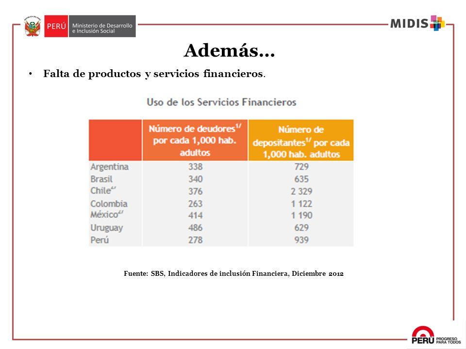 Falta de productos y servicios financieros. Fuente: SBS, Indicadores de inclusión Financiera, Diciembre 2012 Además…