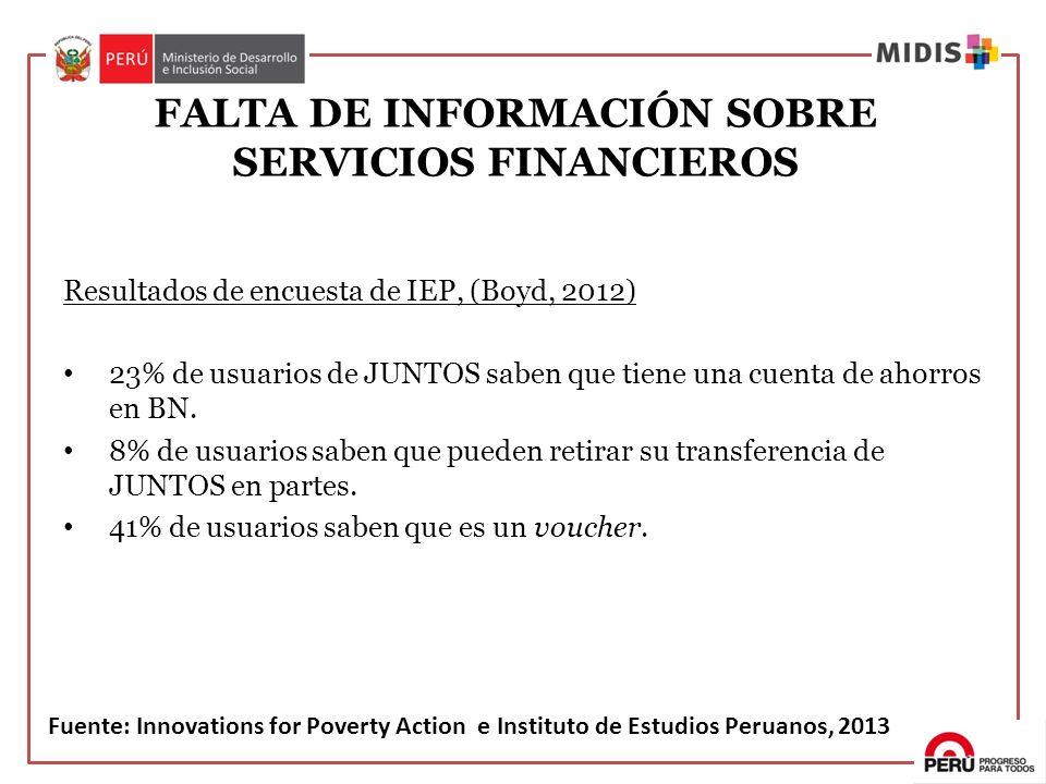 FALTA DE INFORMACIÓN SOBRE SERVICIOS FINANCIEROS Resultados de encuesta de IEP, (Boyd, 2012) 23% de usuarios de JUNTOS saben que tiene una cuenta de a