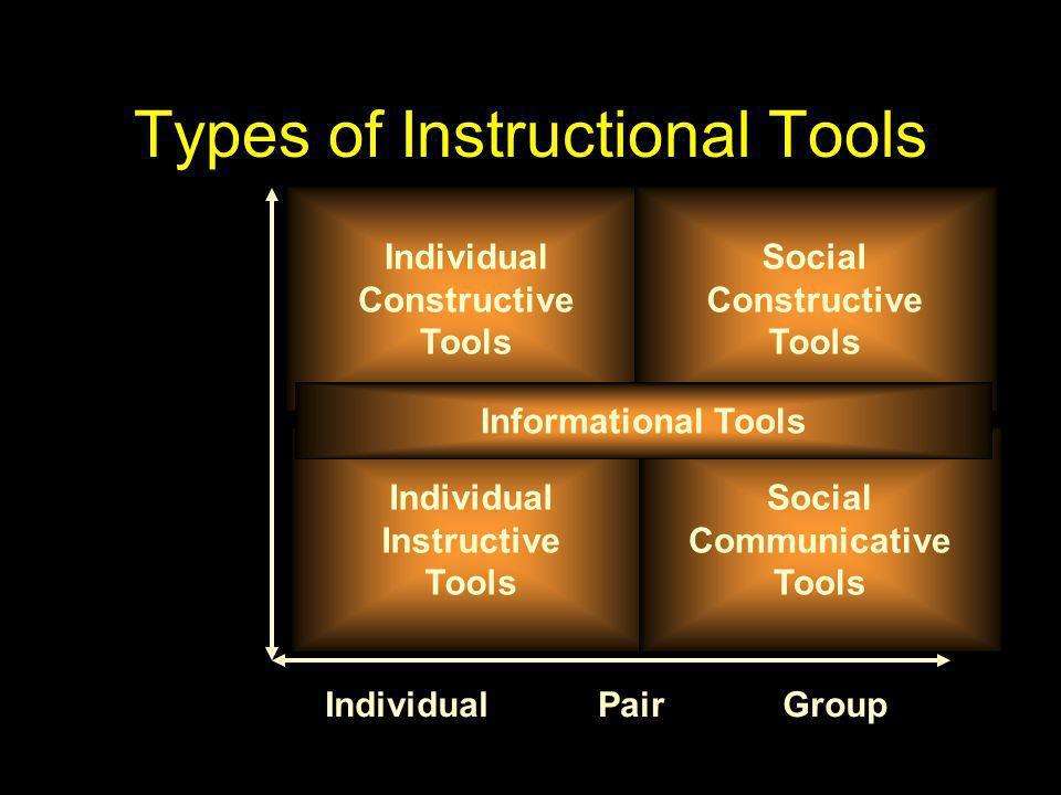 IndividualPairGroup Individual Instructive Tools Individual Constructive Tools Social Constructive Tools Social Communicative Tools Informational Tool
