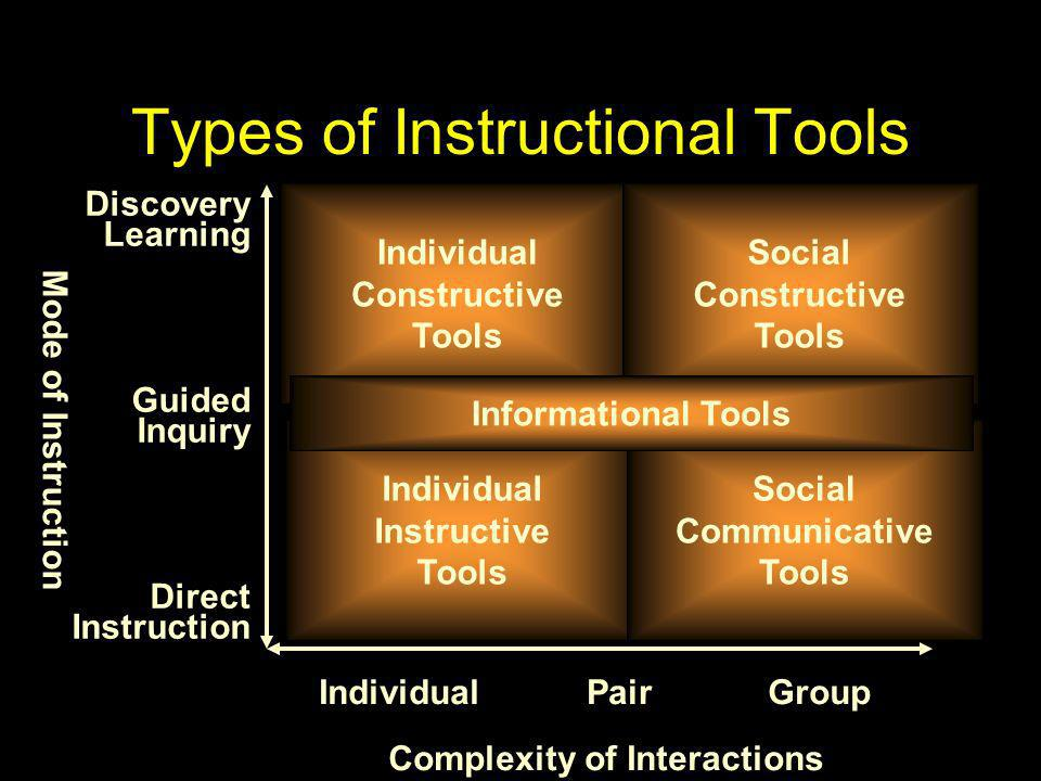 Complexity of Interactions Mode of Instruction IndividualPairGroup Direct Instruction Guided Inquiry Discovery Learning Individual Instructive Tools I