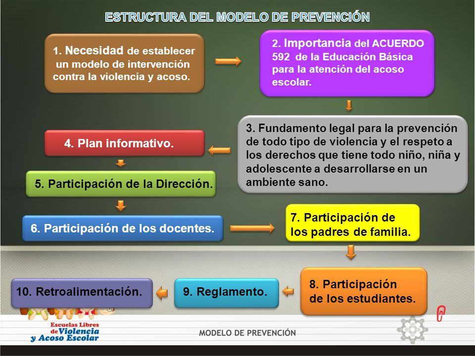 1. Necesidad de establecer un modelo de intervención contra la violencia y acoso. 2. Importancia del ACUERDO 592 de la Educación Básica para la atenci