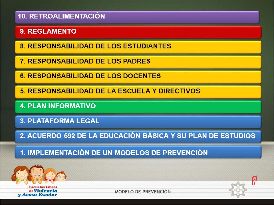 TIEMPO DE DESARROLLO DEL MODELO TALLER REUNIÓN DE PADRES DE FAMILIA REUNIÓN DE PADRES DE FAMILIA PARTICIPACIÓN DE LOS ESTUDIANTES PARTICIPACIÓN DE LOS DOCENTES REGLAMENTO PUBLICACIÓN DEL REGLAMENTO RETROALIMENTACIÓN: CURSOS, TALLERES, PLÁTICAS, ETC.