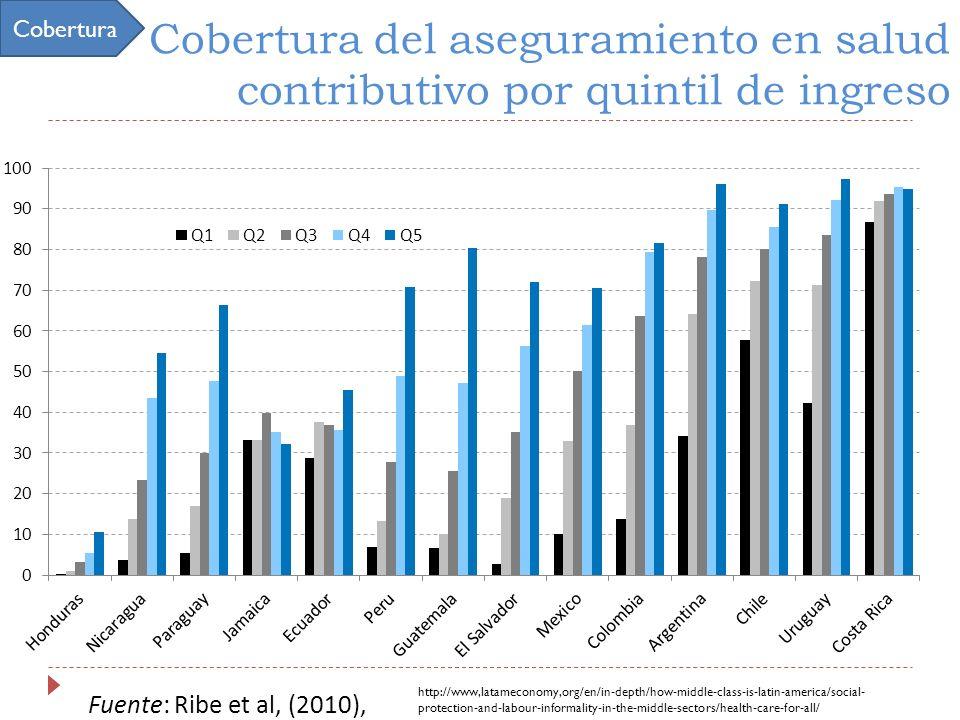 Fuente: Ribe et al, (2010), Cobertura del aseguramiento en salud contributivo por quintil de ingreso http://www,latameconomy,org/en/in-depth/how-middle-class-is-latin-america/social- protection-and-labour-informality-in-the-middle-sectors/health-care-for-all/ Cobertura